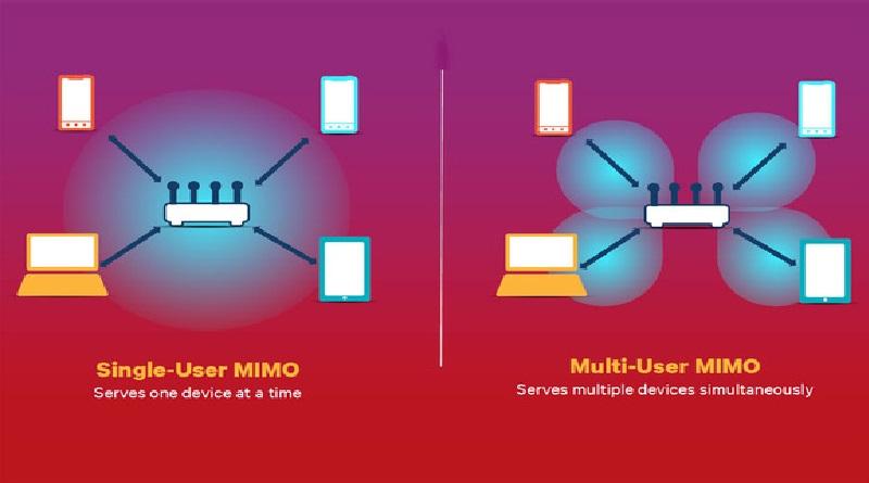 Nova geração de Wi-Fi : MU-MIMO Wi-Fi