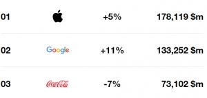 Apple, Google e Coca-Cola são as mais valiosas respetivamente